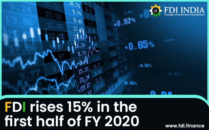 FDI Rises 15% in the First Half of FY 2020