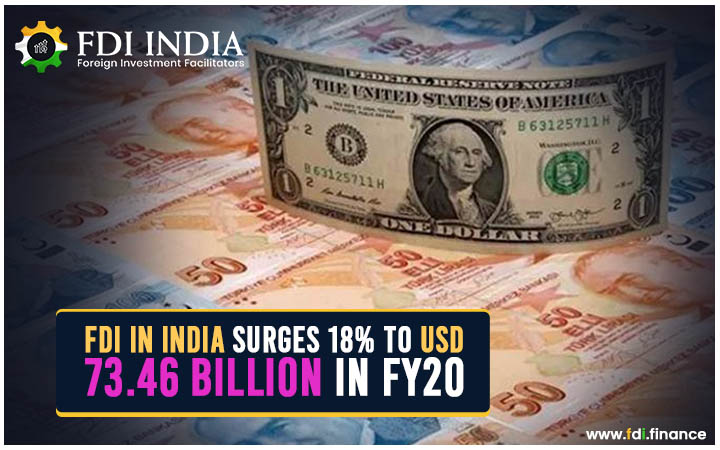 FDI in India Surges 18% to USD 73.46 Billion in FY20