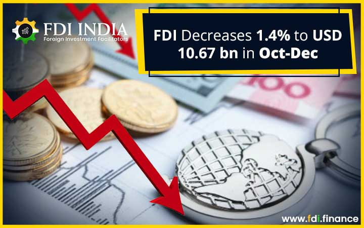 FDI Decreases 1.4% to USD 10.67 Bn In Oct-Dec